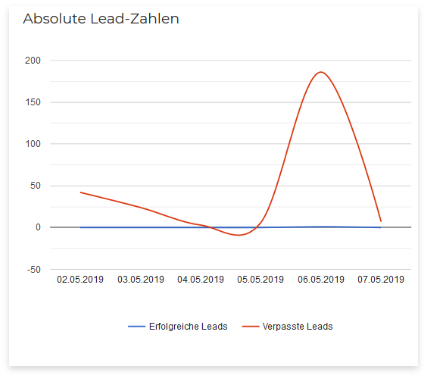 Maximale Conversion Optimierung mit smashleads